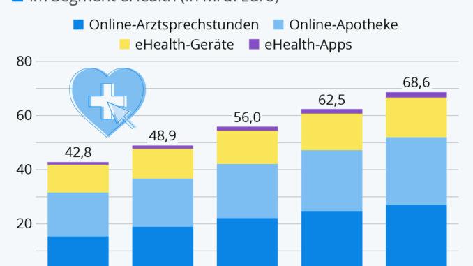 Infografik auf Basis von Daten des Statista Health Market Outlooks